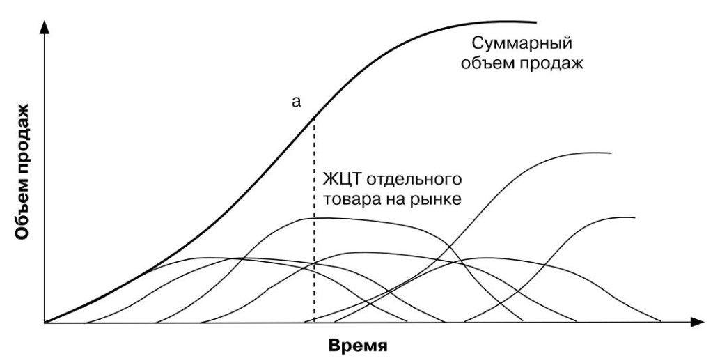 Жизненный цикл товара - разработки новой продукции