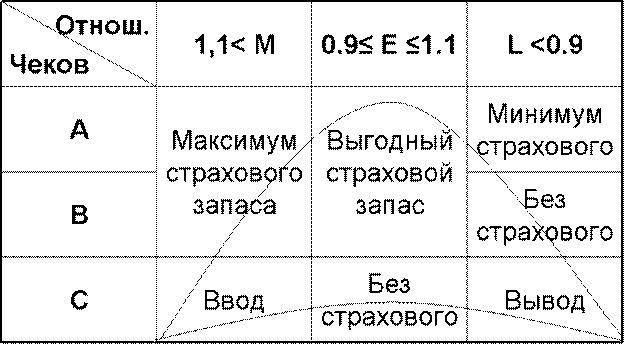 ЖЦТ - применение в логистике