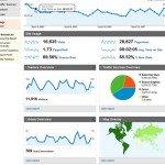 Google Analytics dashboard для маркетолога