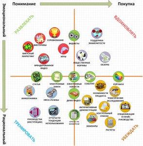 Матрица контента для входящего маркетинга