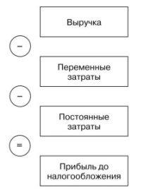 Бизнес-идея - Формирование финансового результата