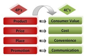 Связь моделей 4P и 4С