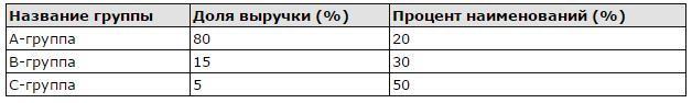 Рис. 1. Идеальное соотношение при АВС-анализе.