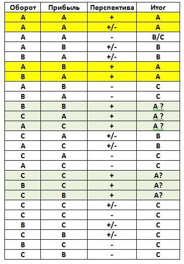 Рис.3 Алгоритм комплексного ABC анализ по обороту и прибыли