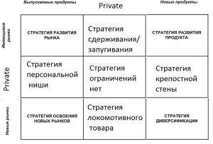 Рис. 5. Матрица Ансоффа-Козули, Группа А в дополнительных квадрантах