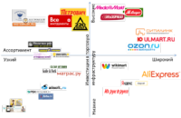 Карта позиционирования интернет-магазинов