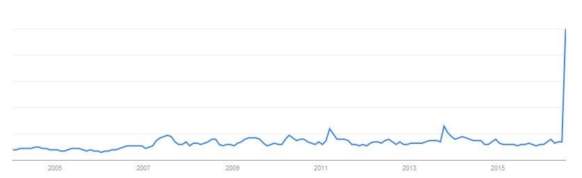 """Число поисковых запросов """"Pokemon"""""""