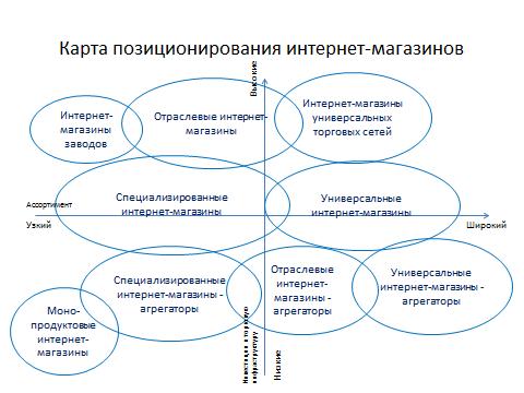 Укрупненная карта позиционирования интернет-магазинов