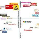 Стратегия развития интернет-магазина