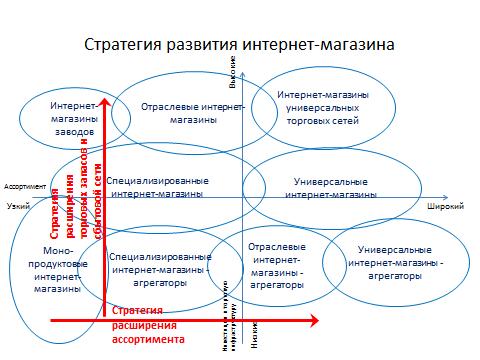 Возможные стратегии развития интернет-магазина