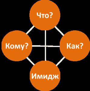 Модель Бизнес-идеи