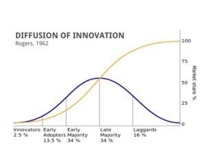Диффузия инноваций по Роджерсу