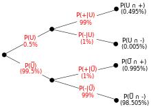 Bayes - сегментация пример дерева