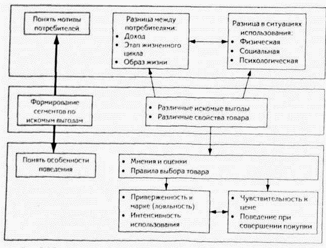 Модель сегментирования по выгодам Расела Хейли.