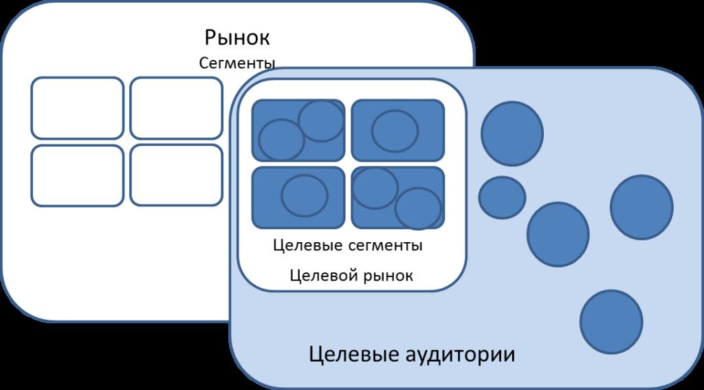 Взаимосвязь между сегментами, целевым рынком и целевой аудиторией.