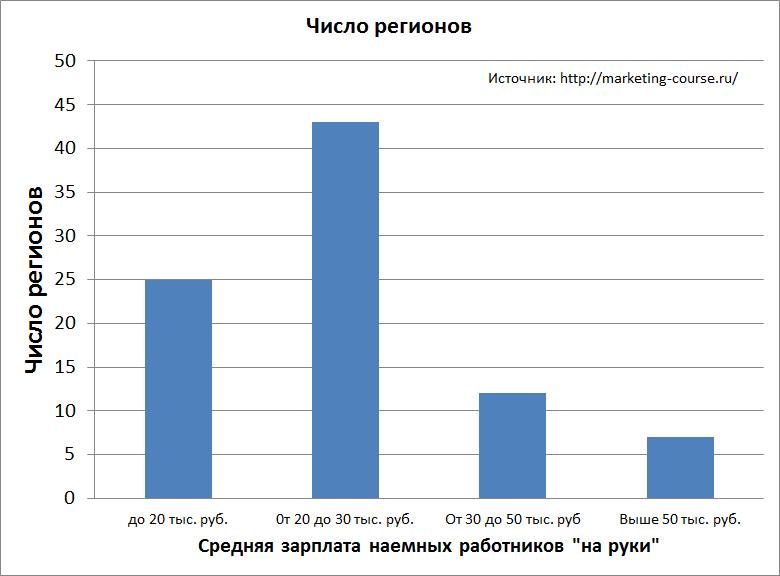 Распределение регионов по уровню реальной заработной платы наемных работников по регионам.