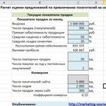 Привлечение клиентов: сколько платить за лидогенерацию