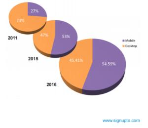 мобильный маркетинг - изменение доли мобильной почты