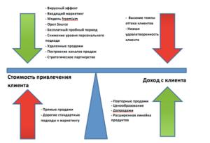 Прибыльность и затраты бизнес-модели - перевод