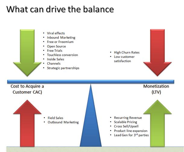 Прибыльность и затраты бизнес-модели