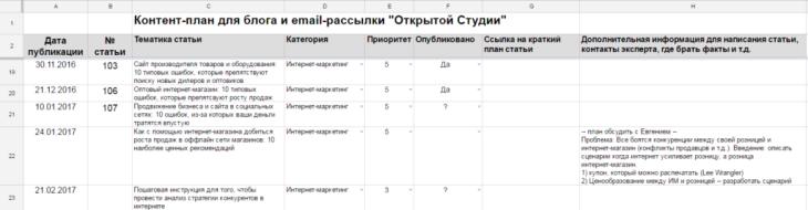 Подробный план работ и критериев для оценки успешности результата SMM