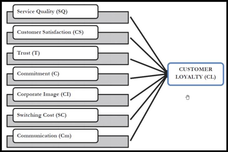 Факторы формирующую покупательскую лояльность.