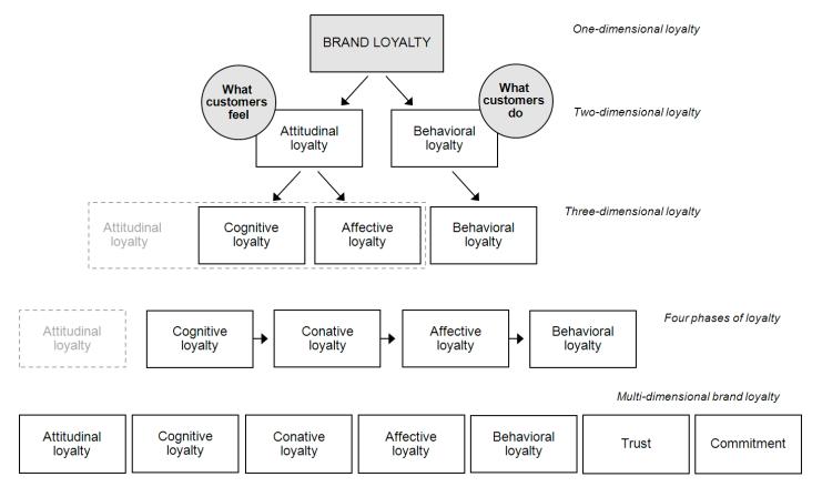 Развитие измерений лояльности от двух до семи. (S. Dahlgren. «Brand loyalty and involvement in different customer levels of a service concept brand». 2011)