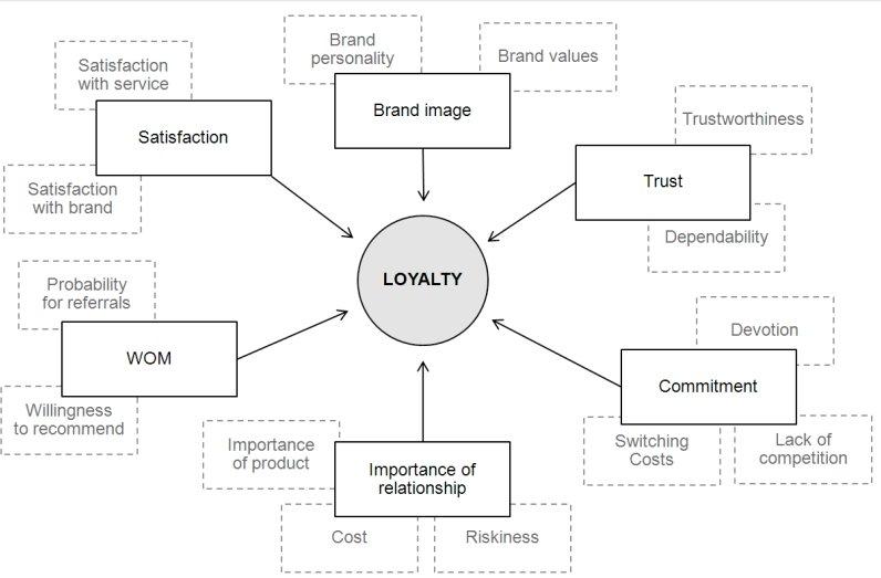 Факторы, влияющие на лояльность (Adapted from Kuusik, 2007)