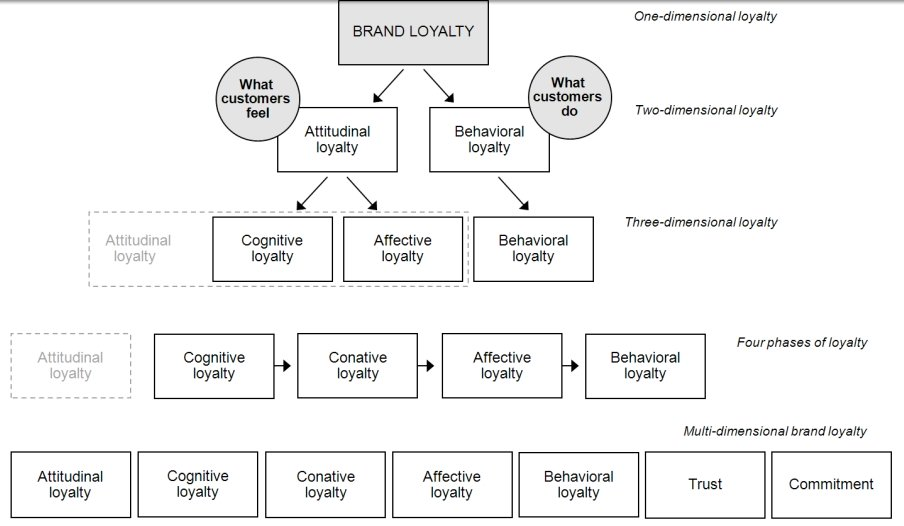 Развитие измерений лояльности от двух до семи. (S. Dahlgren. «Brand loyalty and involvement in different customer levels of a service concept brand». 2011)