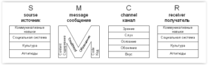 Модель коммуникации Берло