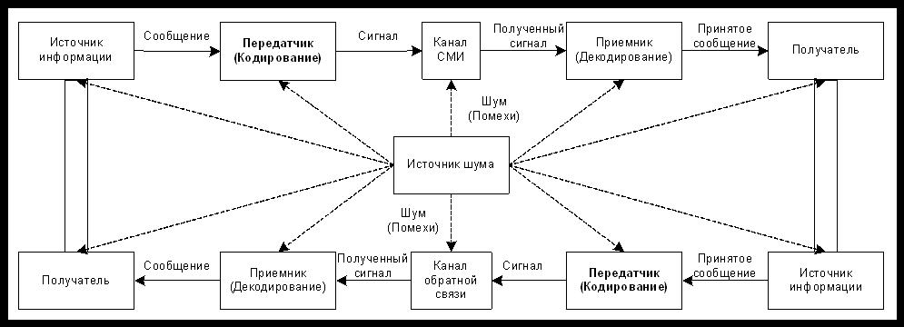 Модель коммуникации ДеФлера DeFleur-1970