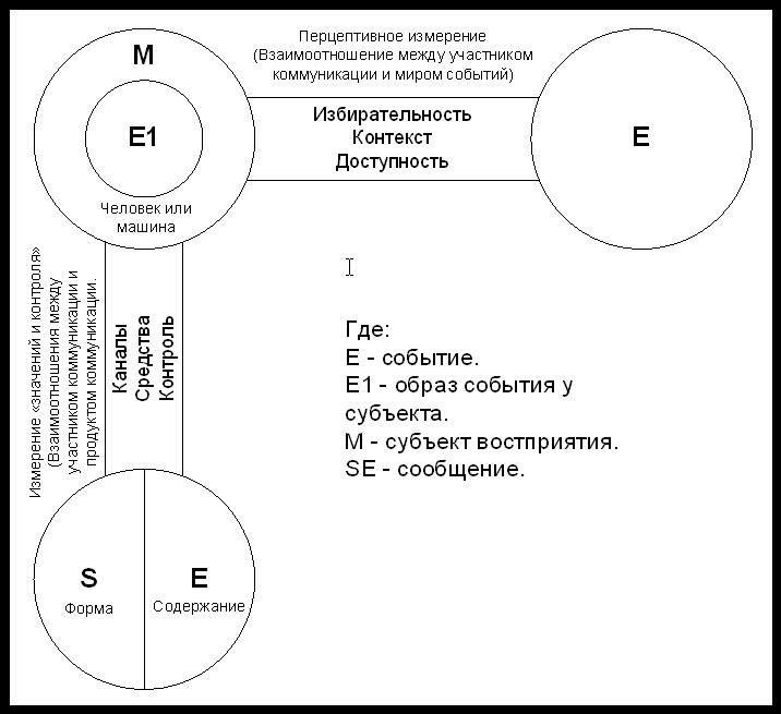 Модель коммуникации Гербнера