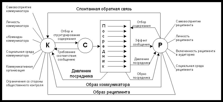 Модель коммуникации Малецке