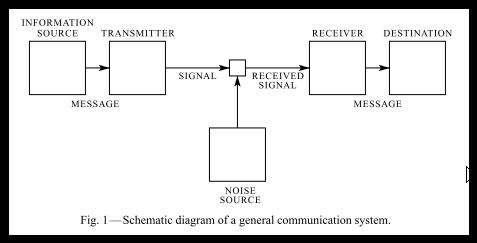 Модель коммуникации Шеннона - 1948 г.
