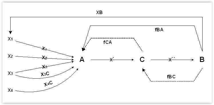 Модель коммуникации Уэстли и Маклейн