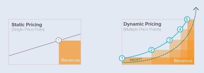 Отличие статического и динамического ценообразования