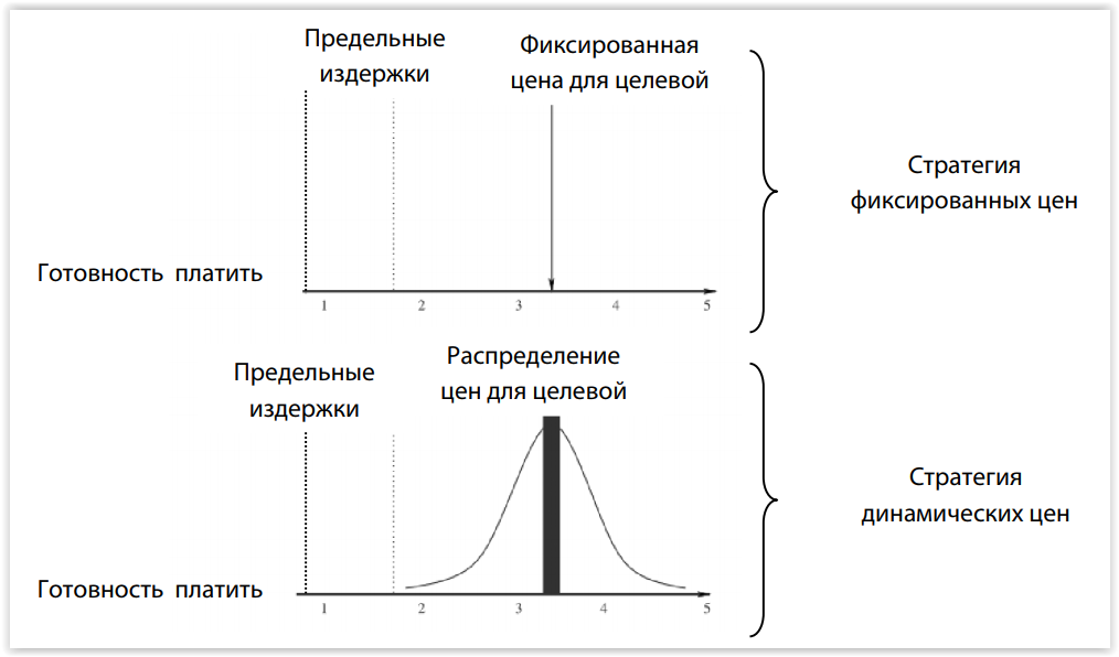 Отличие стратегии динамического ценообразования от стратегии с фиксированными ценами.