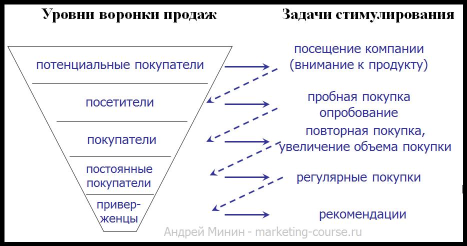 Задачи стимулирования на уровнях воронки продаж