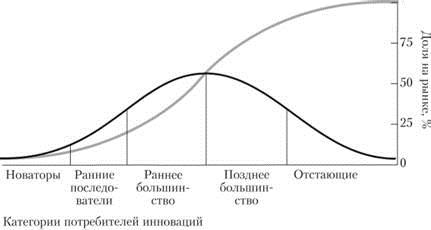 Эверетт Роджерс Диффузия инноваций Новаторы-Консерваторы