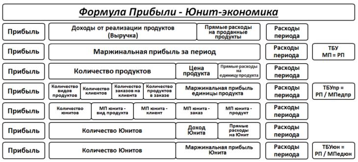 unit-economics
