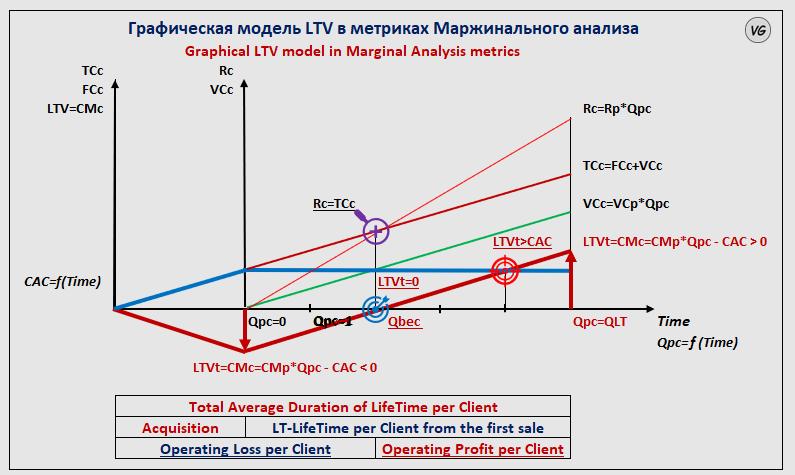 LTV модель