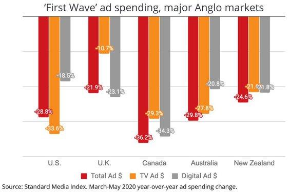 Расходы на рекламу на англоязычных медиа-рынках
