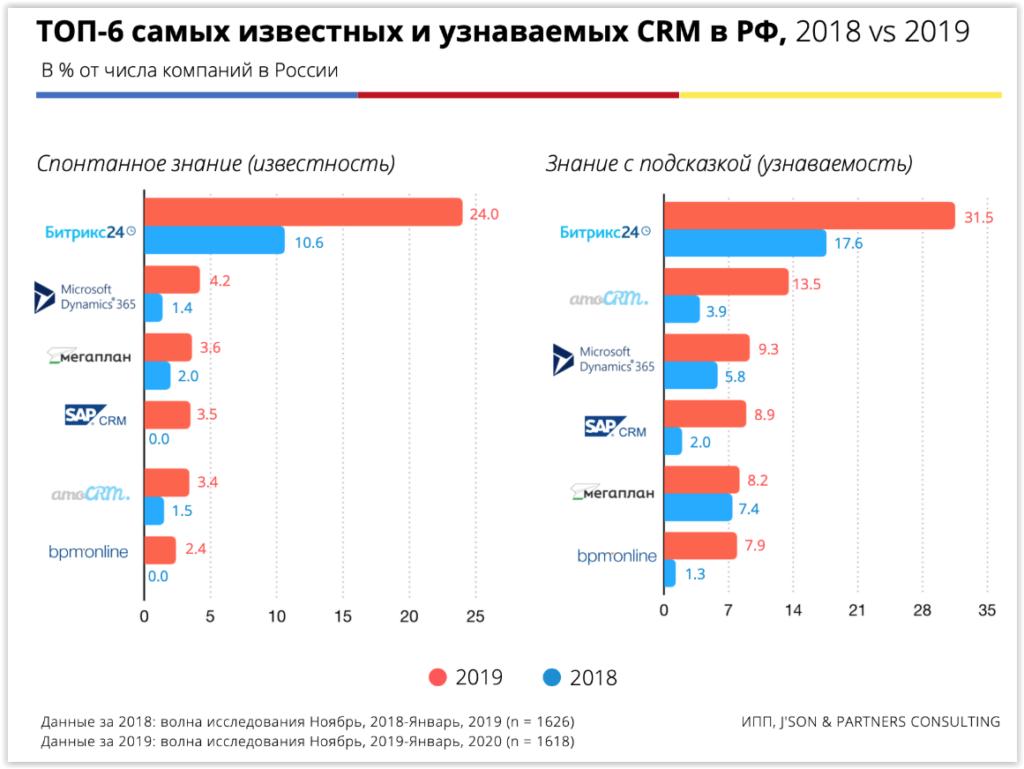 Рейтинг CRM 2020 года в России