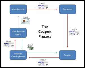 Купон - схема работы системы