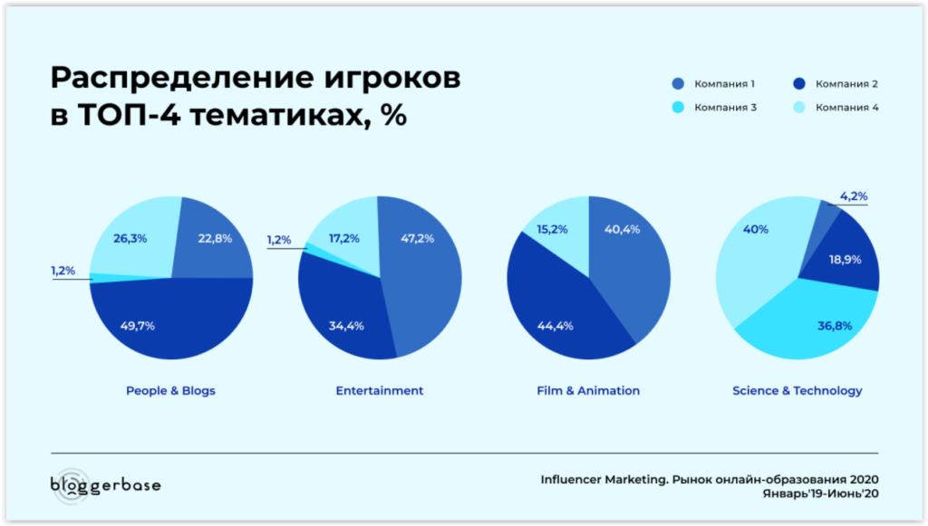 Распределение доли рынка в ТОП-4 тематиках