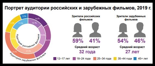 Портрет российского зрителя 2019