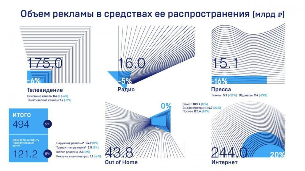 Рекламный рынок России 2019