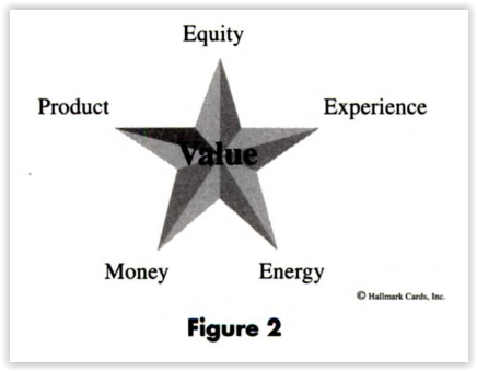 Модель Value Star