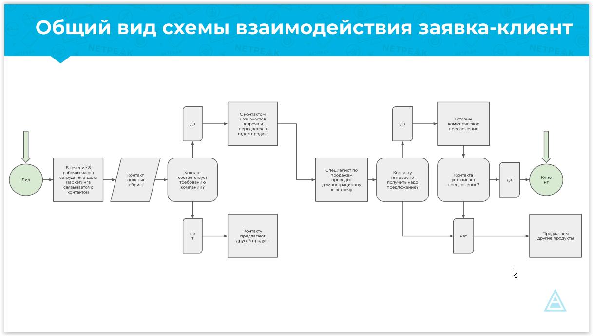Конференция Digital director. схема взаимодействия заявка-клиент