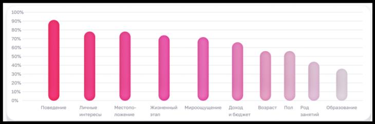 Эффективные критерии сегментации